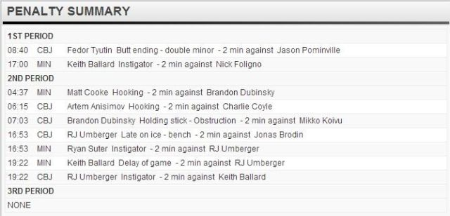 Penalties 12/6/13 - Columbus/Minnesota