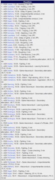 Portland/Adirondack Penalty Minutes