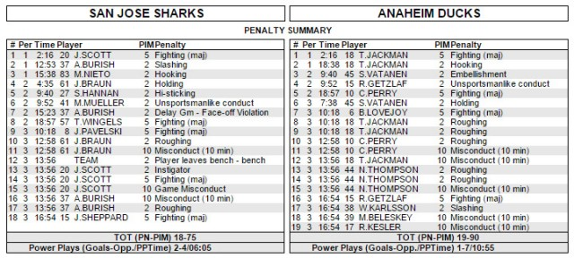 Sharks/Ducks Box Score