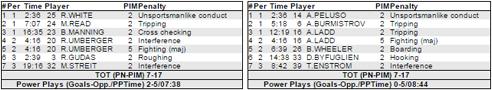 Winnipeg Jets/Philadelphia Flyers Penalties